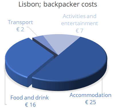 backpacker cost  Lisbon
