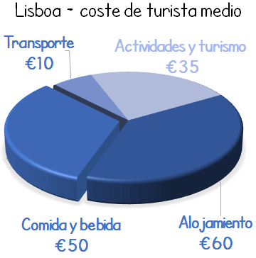 Cost Holiday Lisbon budget