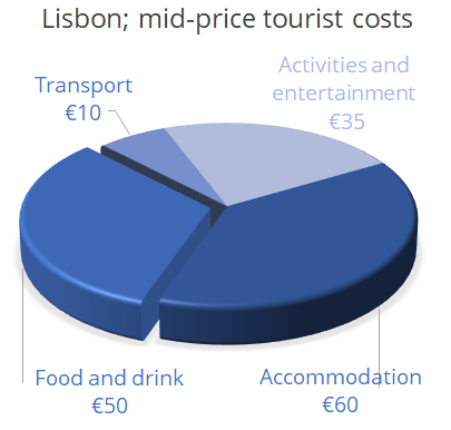 82473da924bd7a Cost of a Holiday to Lisbon  How expensive is Lisbon and how much ...