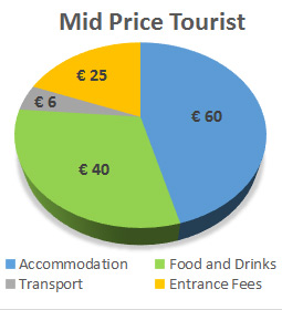 Cost of a Holiday to Lisbon