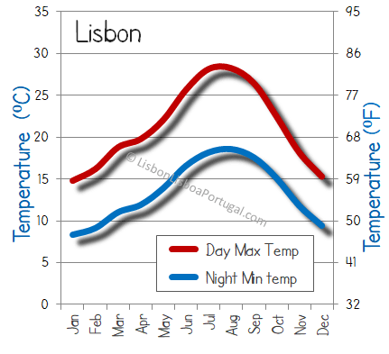 Lisbon weather temperature hot cold